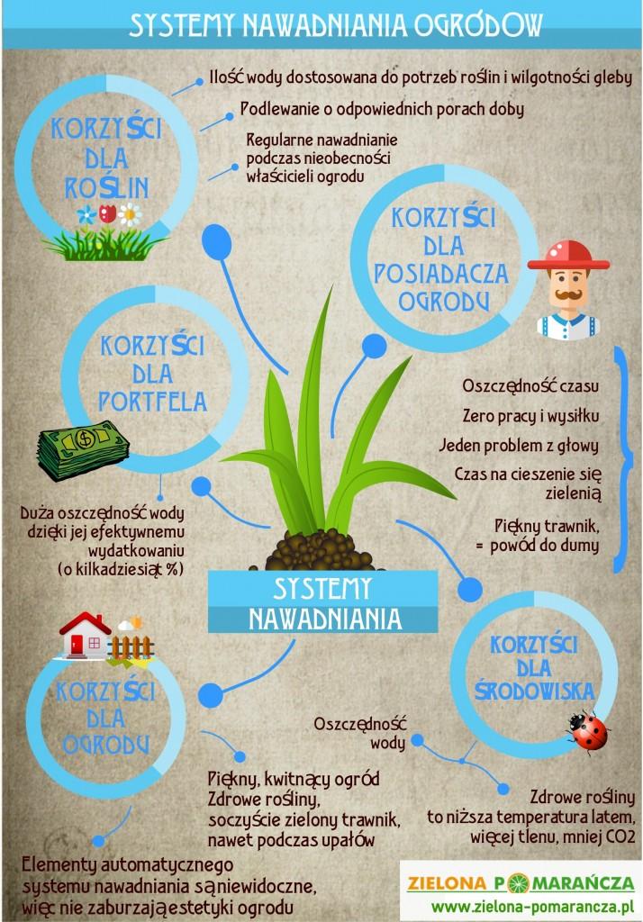 Infografika: zalety automatycznych systemów nawadniania ogrodów
